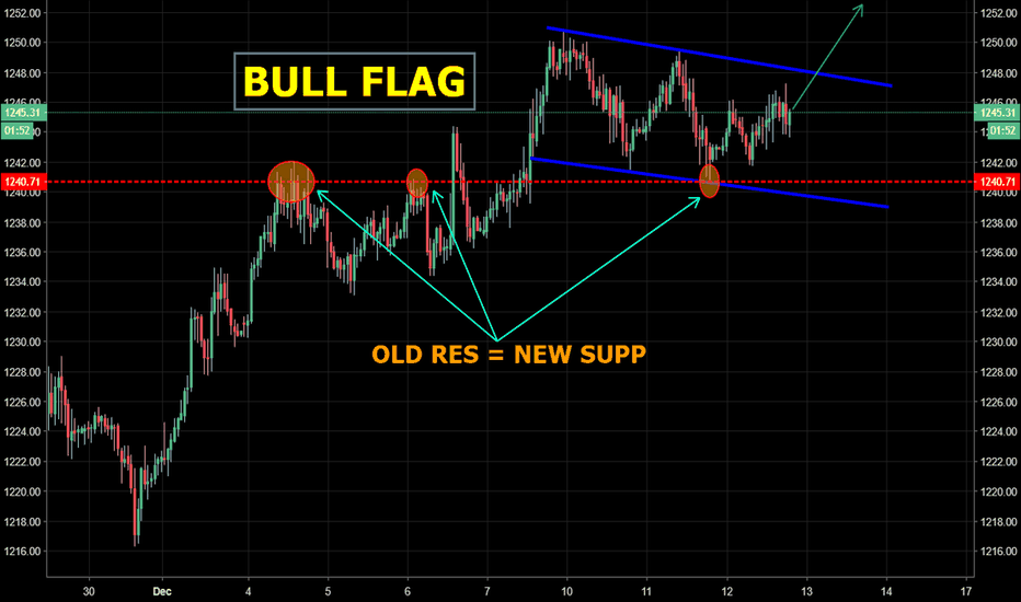 GOLD: GOLD - Bull flag forming...
