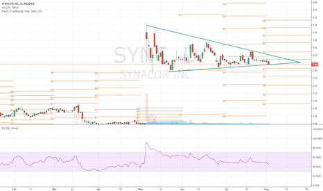 SYNC: Synacor Ready to Run again ?