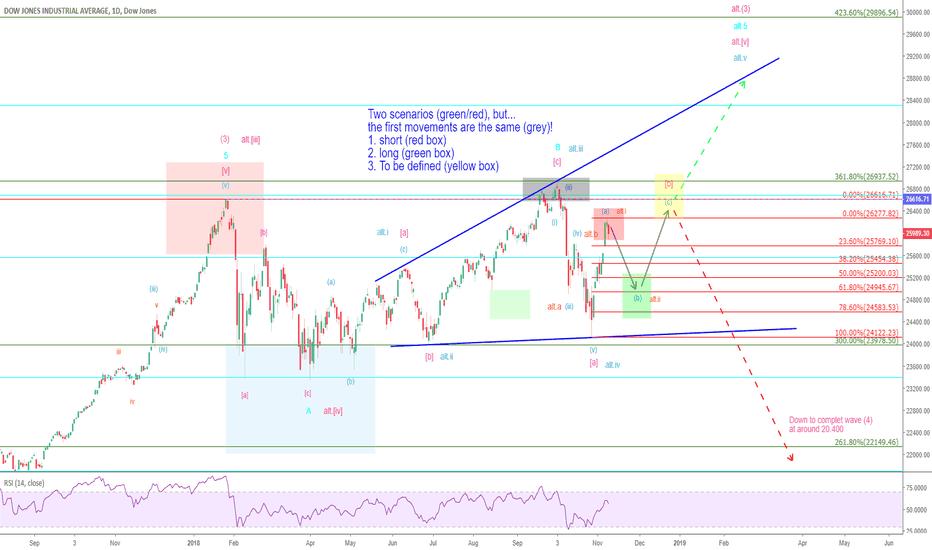 DJI: Mr. Dow – surfin' down, but… (2)