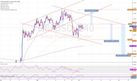 GBPUSD: GBPUSD - Gap filled, continue down trend. - Short