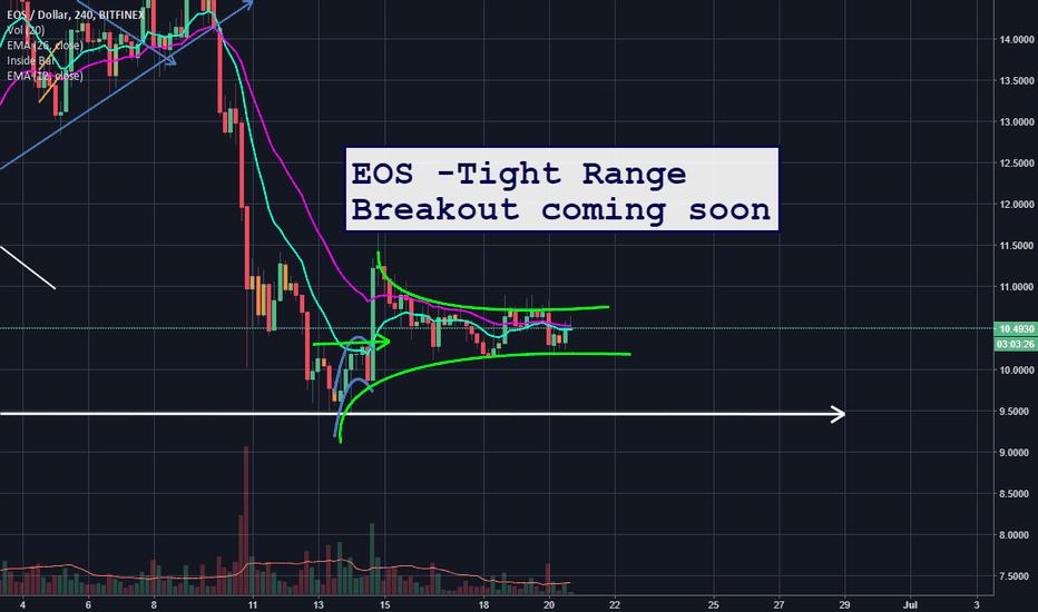 EOSUSD: EOS in tight range