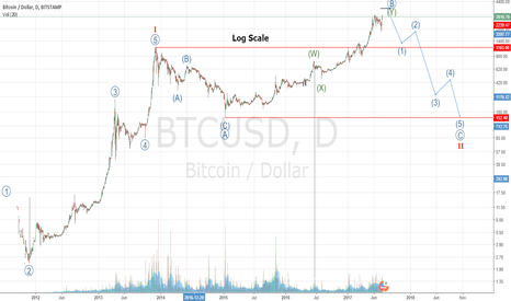 BTCUSD: Step Back: 2 Charts, Same Target Zone - Part 2