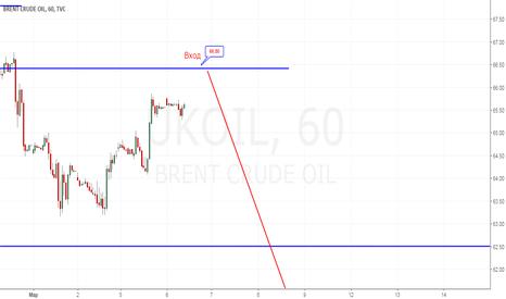 UKOIL: Вход в шорт нефти