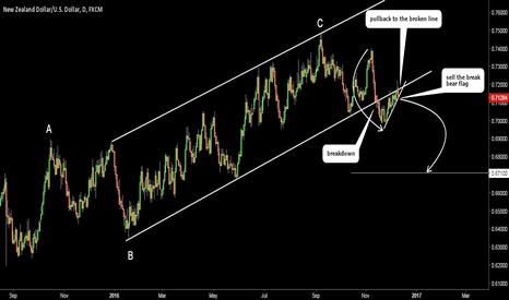 NZDUSD: NZDUSD (kiwi). Very Neat Structure. Sell on break