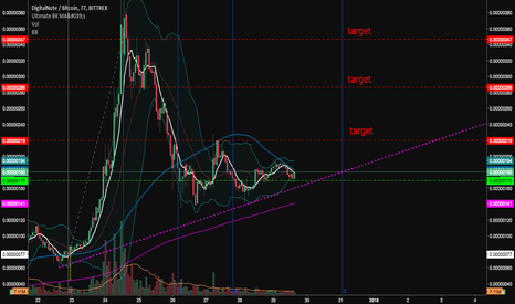 XDNBTC: DigitalNote (XDNBTC) idea #2 - Bullish trend continuing