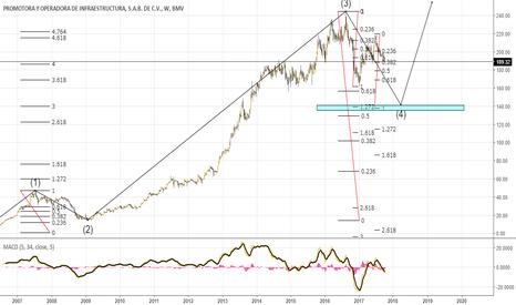 PINFRA: Bullish Longterm for Pinfra Stocks