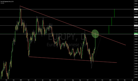 EURJPY: EURJPY: Awaiting Confirmation,,,