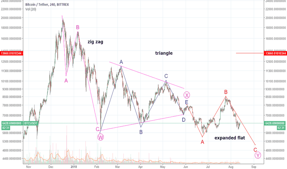 BTCUSDT: BTC update.. next piece of puzzle, expanded flat?