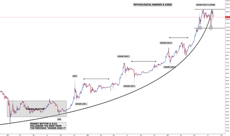 BTCUSD: Bitcoin - Rinse and Repeat x2
