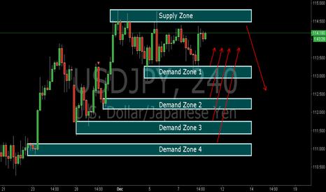 USDJPY: USDJPY:Supply and Demand Analysis of the USDJPY