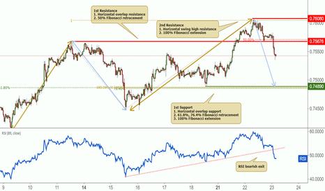 AUDUSD: AUDUSD approaching resistance, further potential drop!