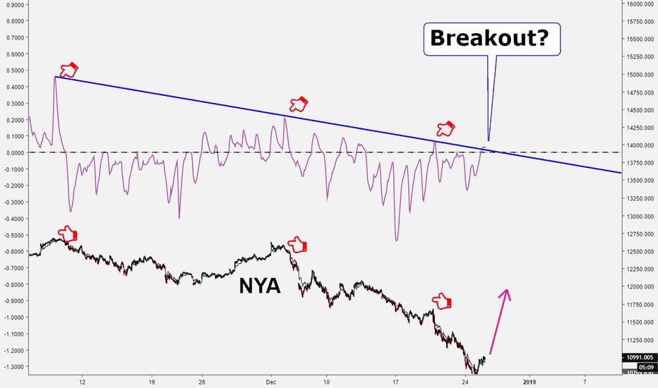 NYA: Long NYA 15M TF on breakout of trend indicator