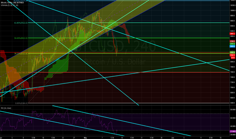 BTCUSD: We must be near the very launchpad towards the moon