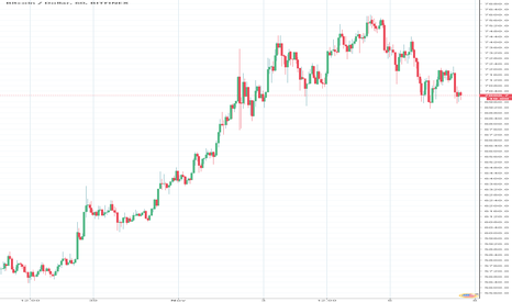 BTCUSD: Bitcoin will get close to 8k before the Fork (November 16th)