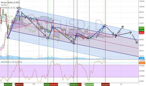 BTCUSD: Bounce into the meridian of a longterm downtrend (#bitcoin)