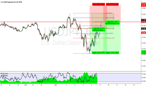USDJPY: USDJPY: Double 2618 Chart From This Week's FMP