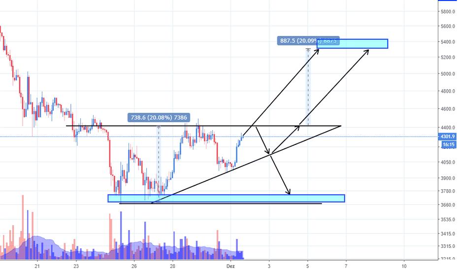 BTCUSD: Possível triângulo ascendente no Bitcoin!
