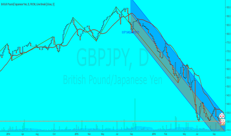 GBPJPY: The descent continues