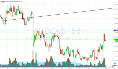 AUDCAD: audcad short entry under 1.0045