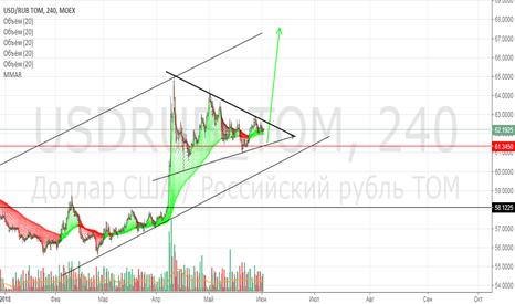 USDRUB_TOM: По фигуре технического анализа ждем выстрела вверх