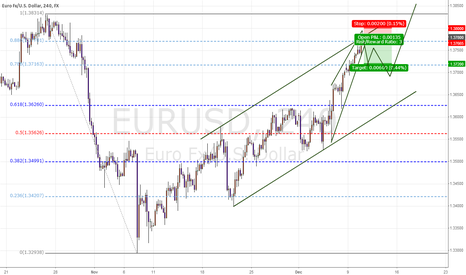 EURUSD: EUR/USD Intraday Plan  ..