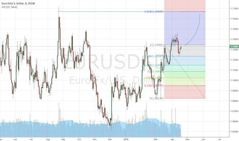 EURUSD: Eur/Usd BAY TP:1.1700