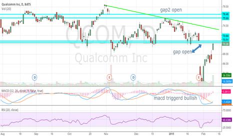 QCOM: $QCOM gap closing in play  MACD triggered bullish
