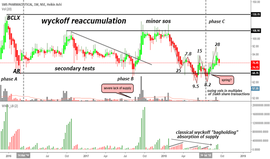 SMSPHARMA: wyckoff reaccumulation in phase c here