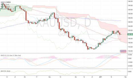 XAUUSD: Gold - short