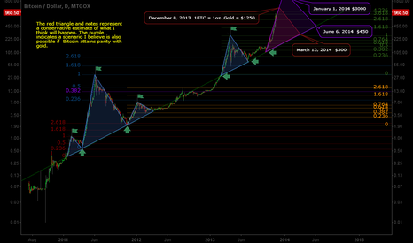 BTCUSD: Revised three month projection for Bitcoin.
