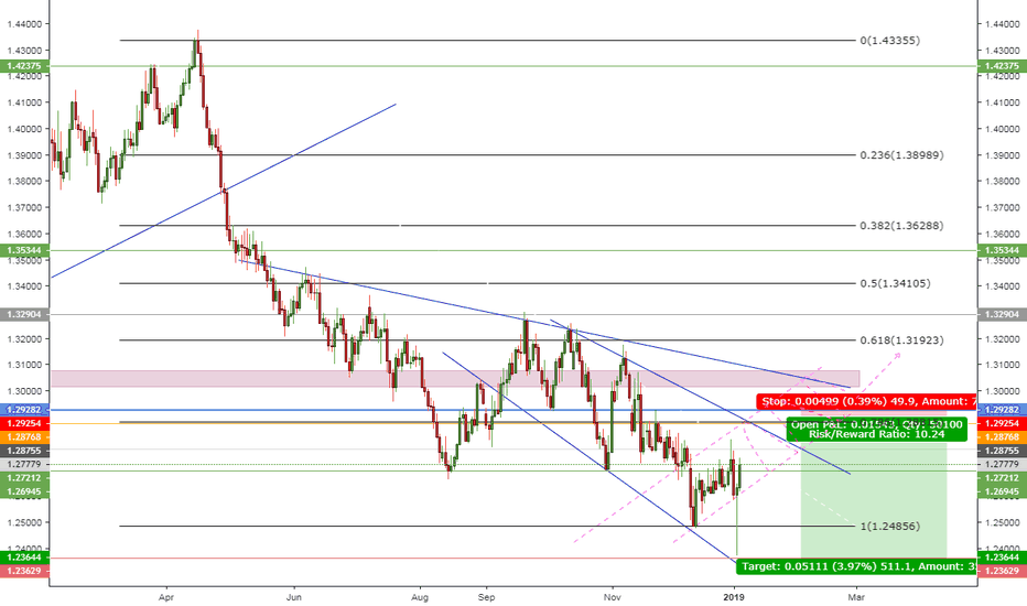 GBPUSD: Will the market hold the downtrend?