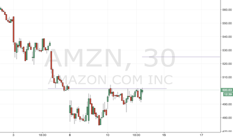 AMZN: AMZN Cup and Handle target 527