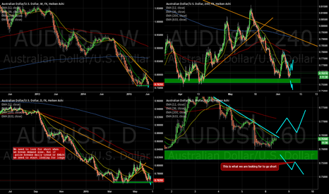 AUDUSD: AUDUSD demand zone crossroad