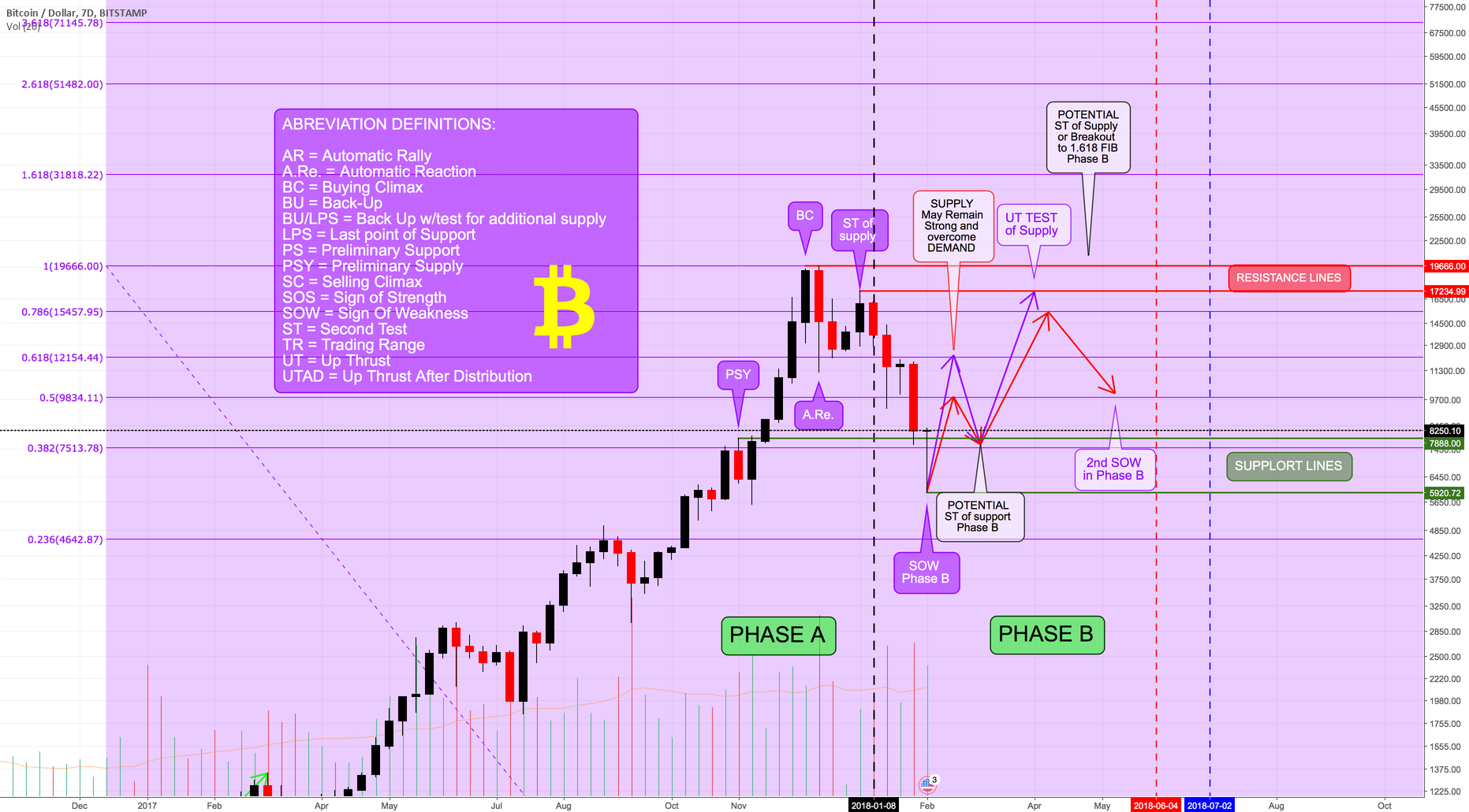 BTCUSD - BITSTAMP - Wyckoff Distribution Schematic #1 or #2