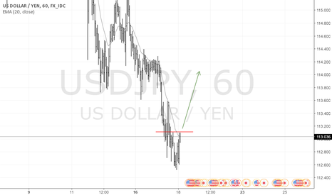 USDJPY: USDJPY is long