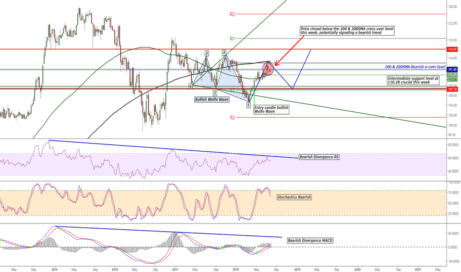 USDJPY: USD/JPY Bullish Wolfe Wave vs Bearish Divergence on Indicators