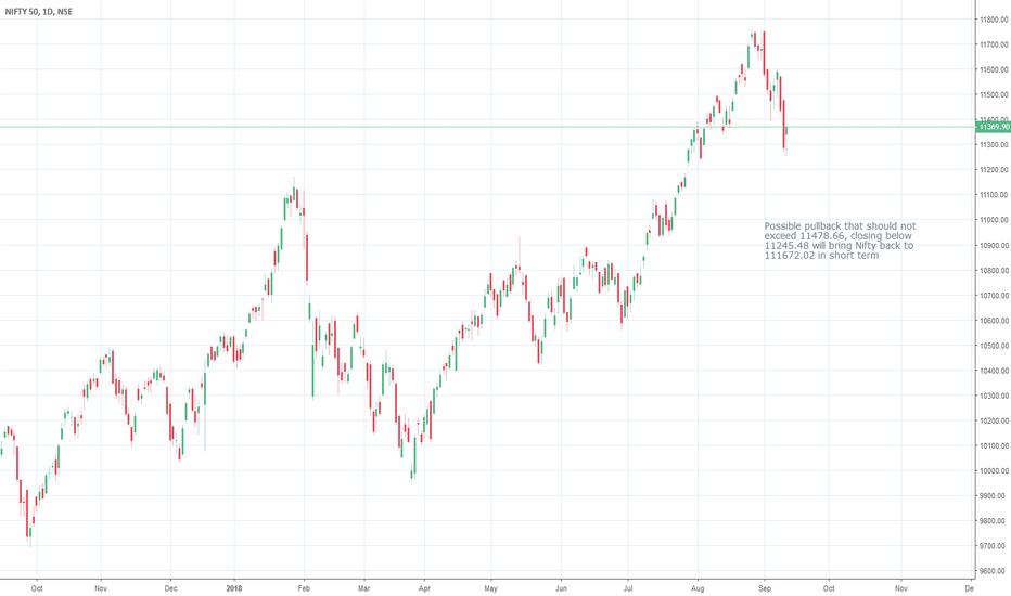 NIFTY: Nifty heading to 111672.02