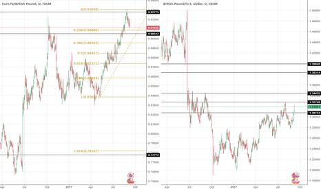 GBPUSD: Continued GBP strength