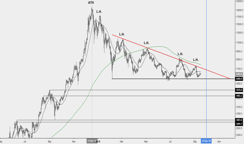 BTCUSD: SEC's decision is coming at a crucial moment from TA's view