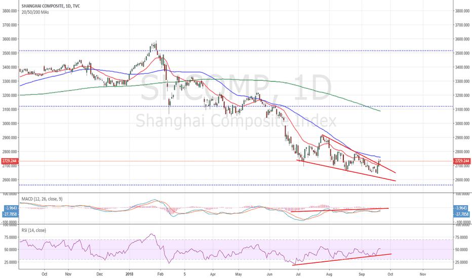 SHCOMP: Shanghai bullish divergence