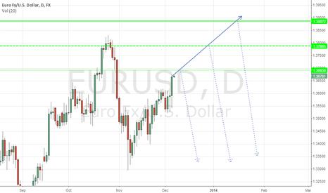 EURUSD: Potential reversal numbers ...