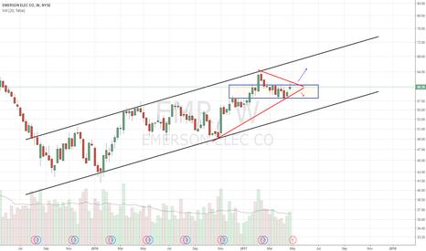 EMR: Ascending channel. Coiling up. Long on break of DTL