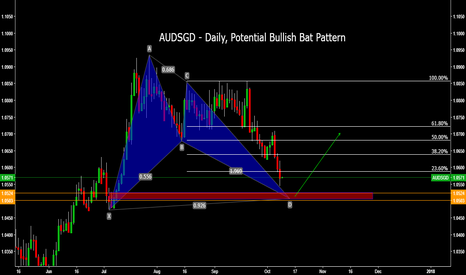 AUDSGD: AUDSGD - Daily, Potential Bullish Bat Pattern