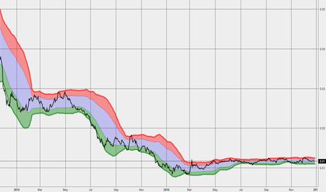FCG/SPX: FCG Relative 123016