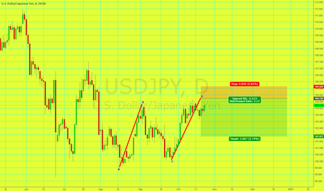 USDJPY: Short USD/JPY AB=CD