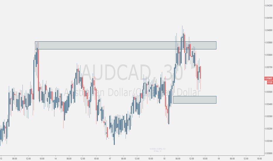 AUDCAD: Would Be Interesting to See