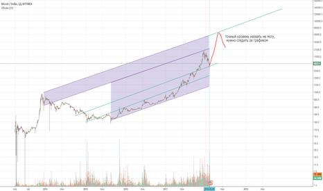 BTCUSD: BTC LONG, логарифмический график, канал, глобально.