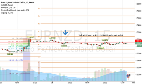 EURNZD: Short 80k EURNZD at 1.69170 s/l at breakeven t/p at 1.67502