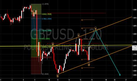 GBPUSD: ポンドドル 短期ビューアップデート 再度1.28超えからの下落再開に移行か