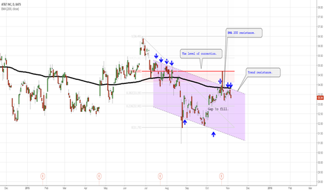 T: Trend line resistance.
